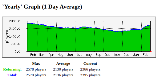 wurm%20yearly%20prem%202020-03-02.png